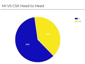 mi vs csk toss prediction